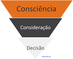 Funil_de_compra