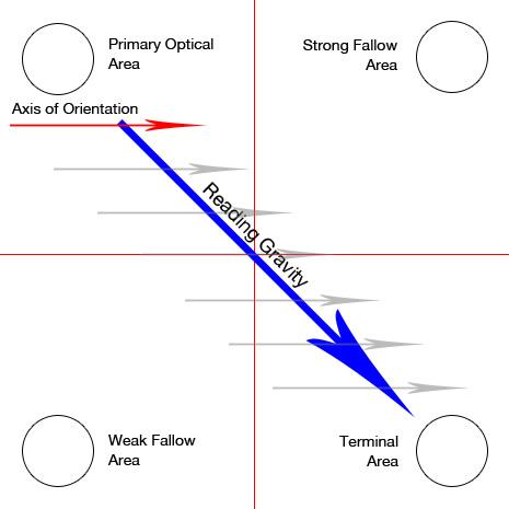 diagrama-gutenberg