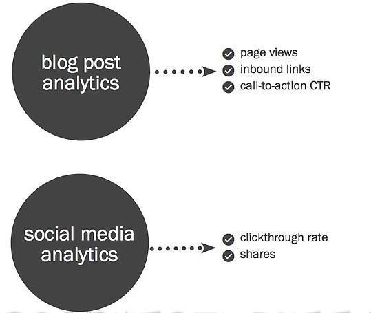 Blog SocialMedia Analytics
