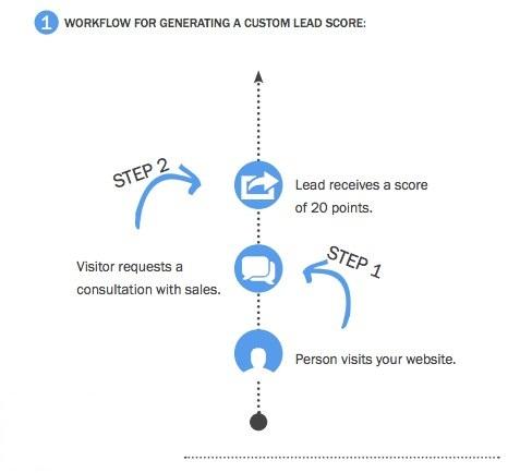 workflow gerar lead scoring