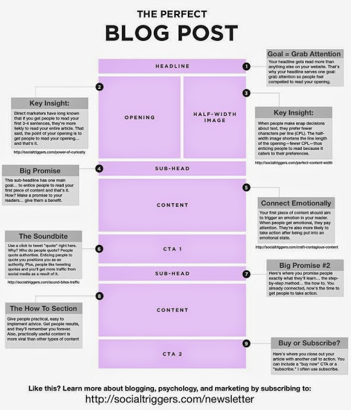 tips_to_write_a_perfect_blog_post