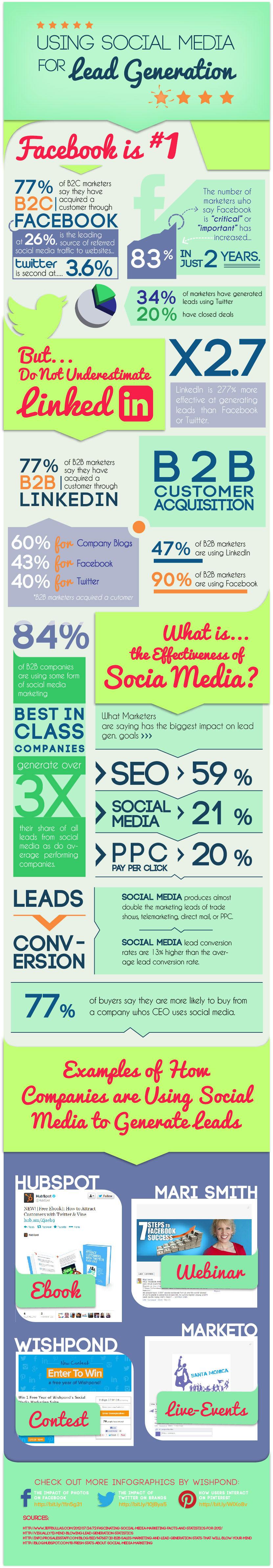 LinkedIn 277% Mais Eficaz que Facebook na Geração de Leads B2B