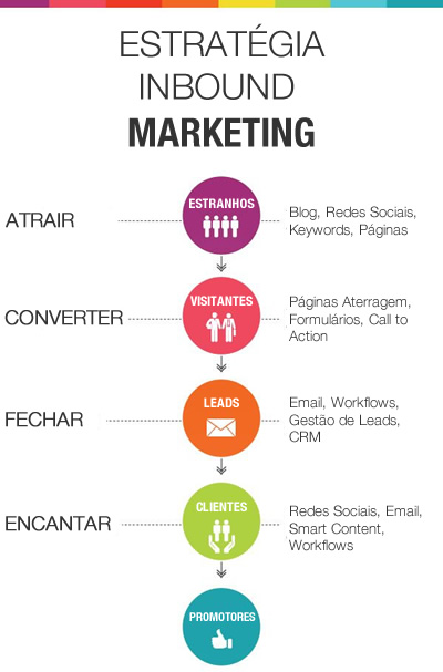 Campanhas Inbound Marketing
