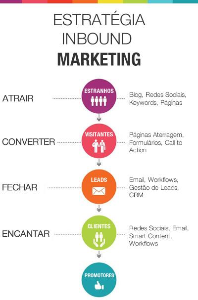 Campanhas Inbound Marketing